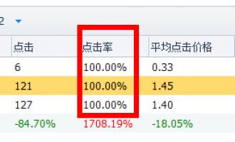 百度竞价凤巢展现数据错误,导致点击率显示100%