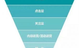 竞价广告的投放平台选择?新媒体广告选择